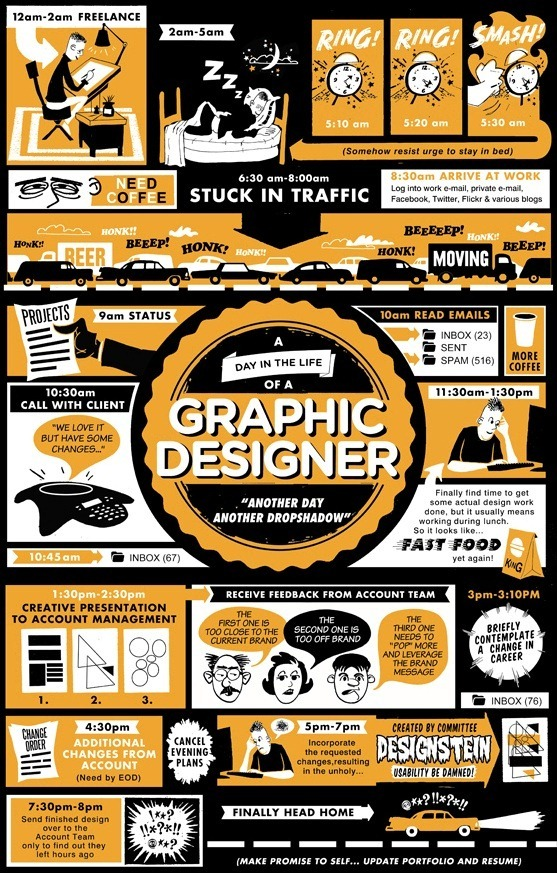 Infographic - A Day In the Life of a Graphic Designer