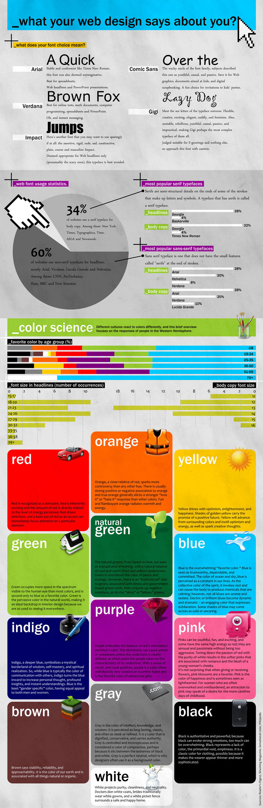Infographic - What Your Web Design Says About You