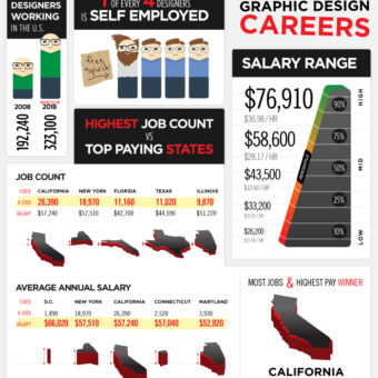 Facts About Graphic Design Careers