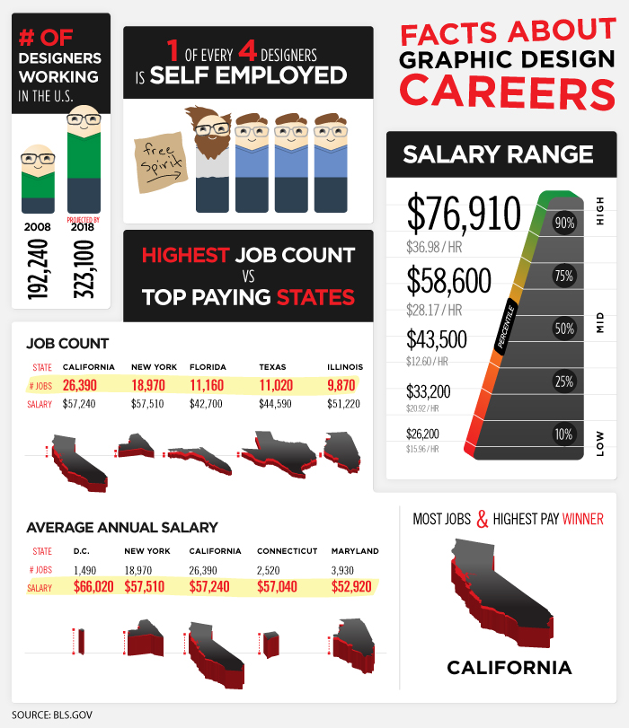 Infographic - Facts About Graphic Design Careers