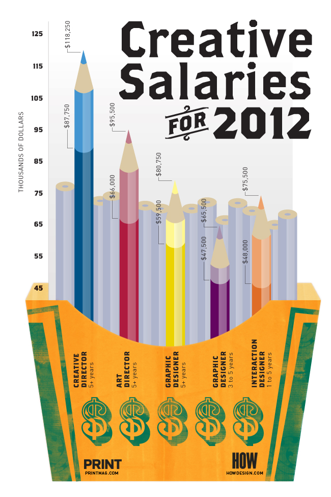 Infographic - Creative Salaries