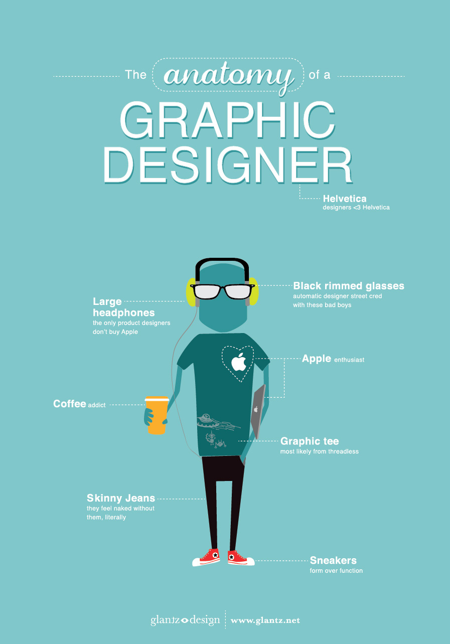 Infographic - Anatomy of a Graphic Designer