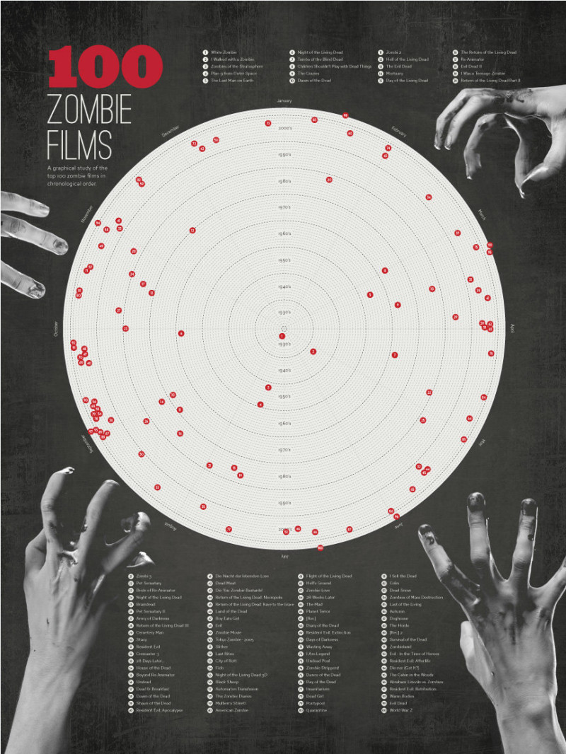 100 Zombie Films - A graphical study of the top 100 Zombie films in chronological order