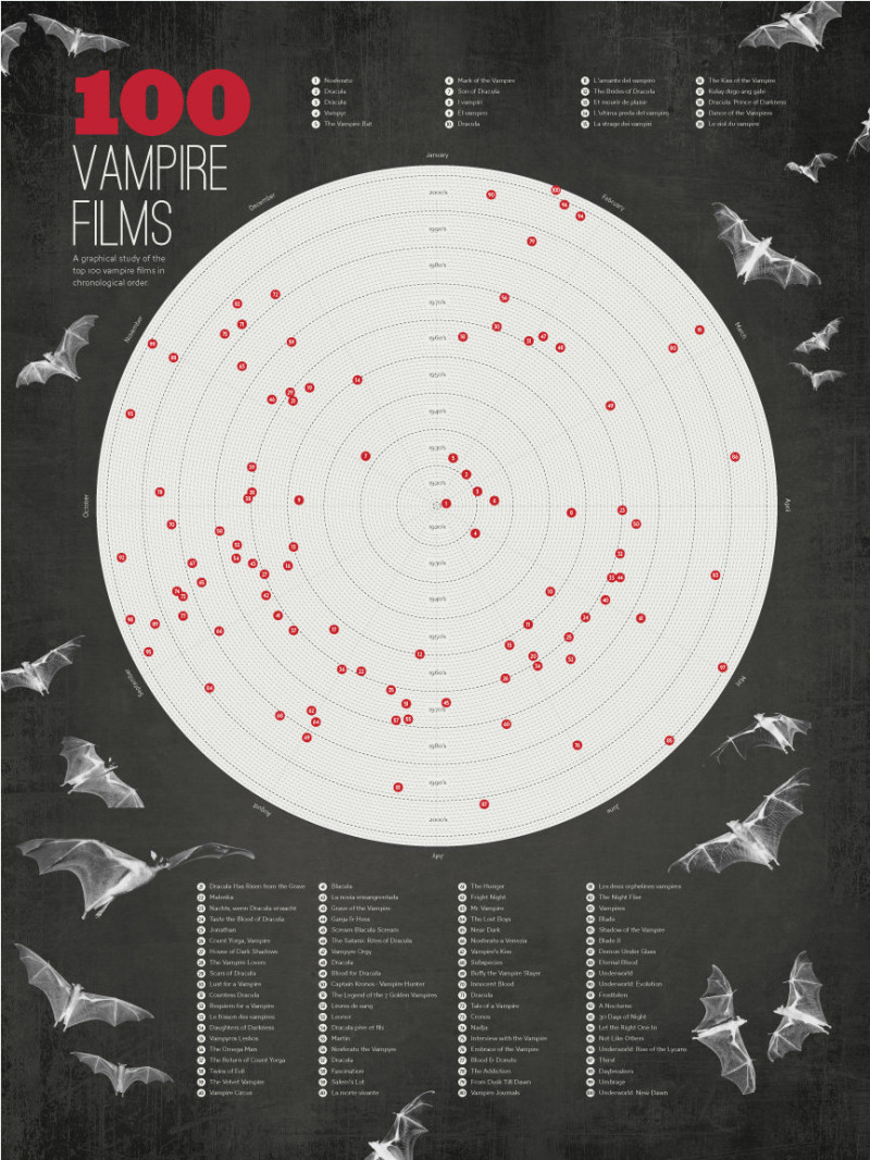 100 Vampire Films - A graphical study of the top 100 Vampire films in chronological order